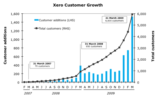 The Hockey Stick Xero Blog