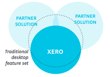 Xero and partner solutions