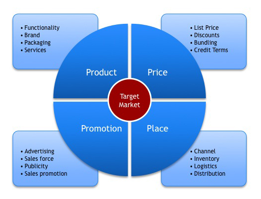 The 4 P's of Marketing – The Marketing Mix strategies