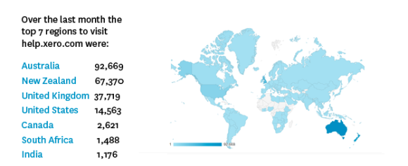 Xero's global audience