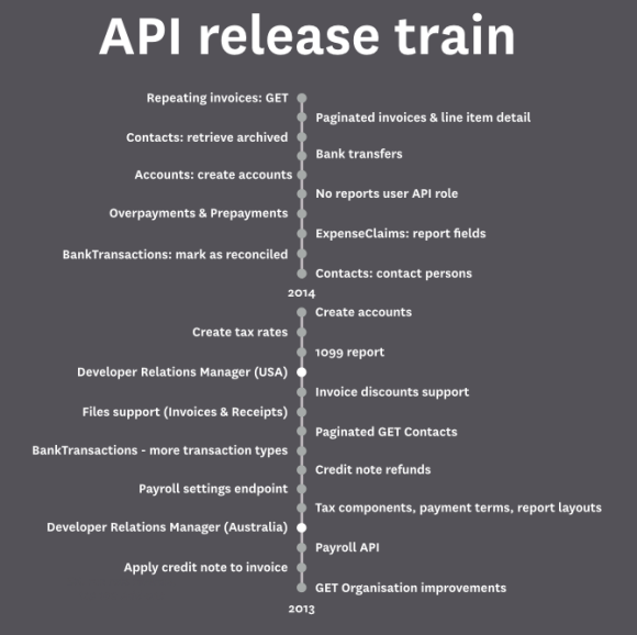 API releases 2013-2014