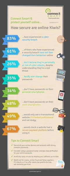 Connect Smart online security survey infographic
