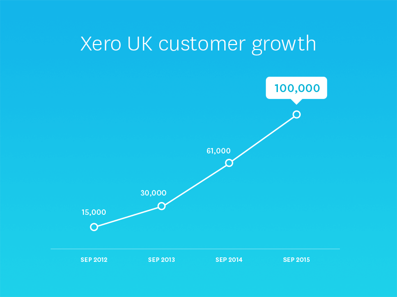 UK_100K_Blog_Graph_2