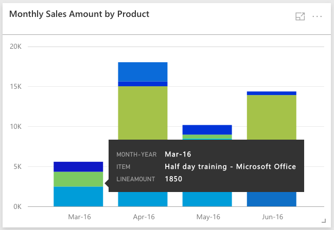 Power BI - Monthyly Sales Amount by Product