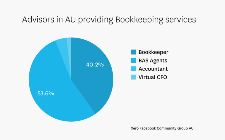 Bookkeeping accountings changing language xero blog xerocon charts 02 print ccuart Image collections