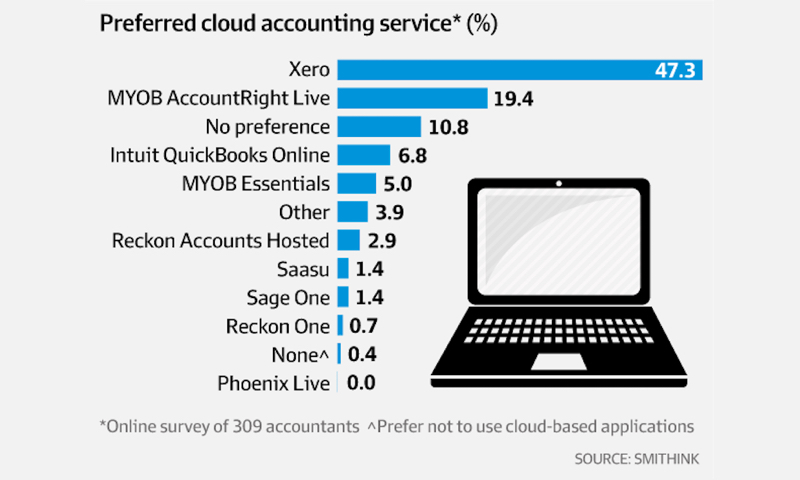 Xero Named The Preferred Accounting Software
