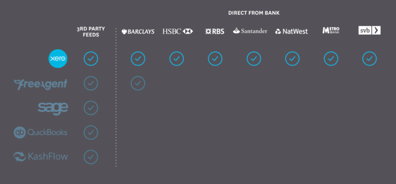 Update on UK bank feeds, news about Barclays   Xero Blog