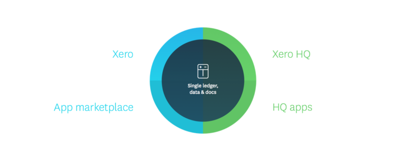 Xero HQ how it works