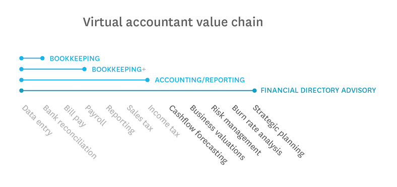 How To Become A Virtual Cfo Accountant Bookkeeper Guide Xero Us