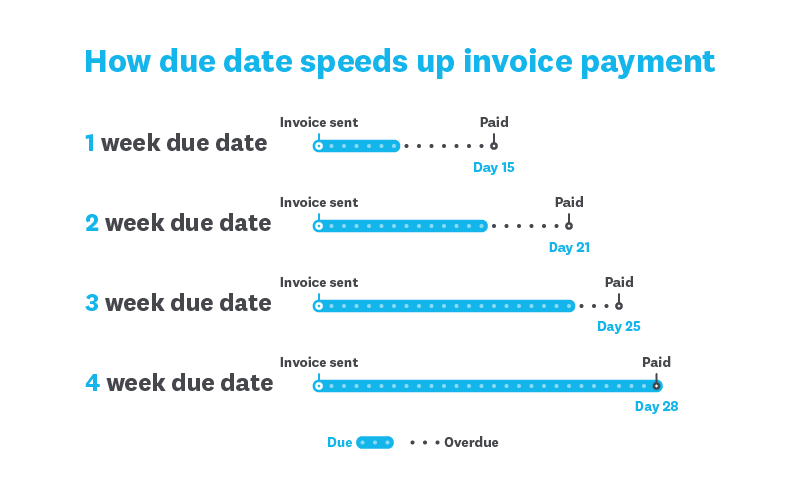 Invoice Payment Terms Top Tips Small Business Guide Xero AU - Invoice journal meaning
