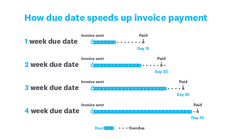 Backdating sales invoices