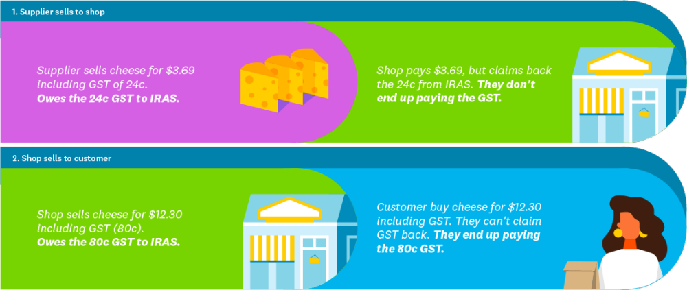How does GST work in New Zealand?