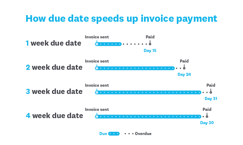 Invoice Payment Terms Top Tips Small Business Guide Xero SG - Invoice 30 day terms
