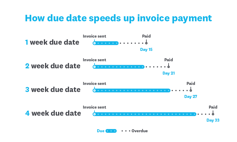 Invoice Payment Terms Top 7 Tips Small Business Guide