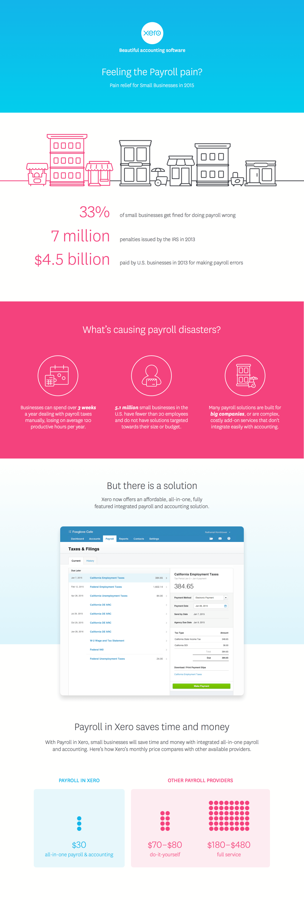 The pain of payroll for us small businesses infographic xero us beautiful business solutioingenieria Image collections