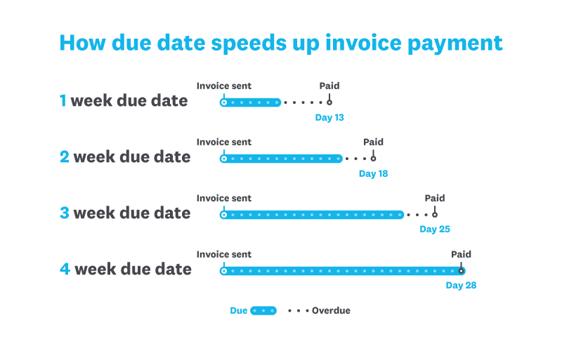 Invoice Payment Terms Top Tips Small Business Guide Xero US - Quickbooks invoice installments