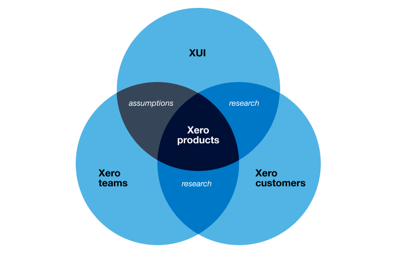 XUIArticle-VennDiagram-1